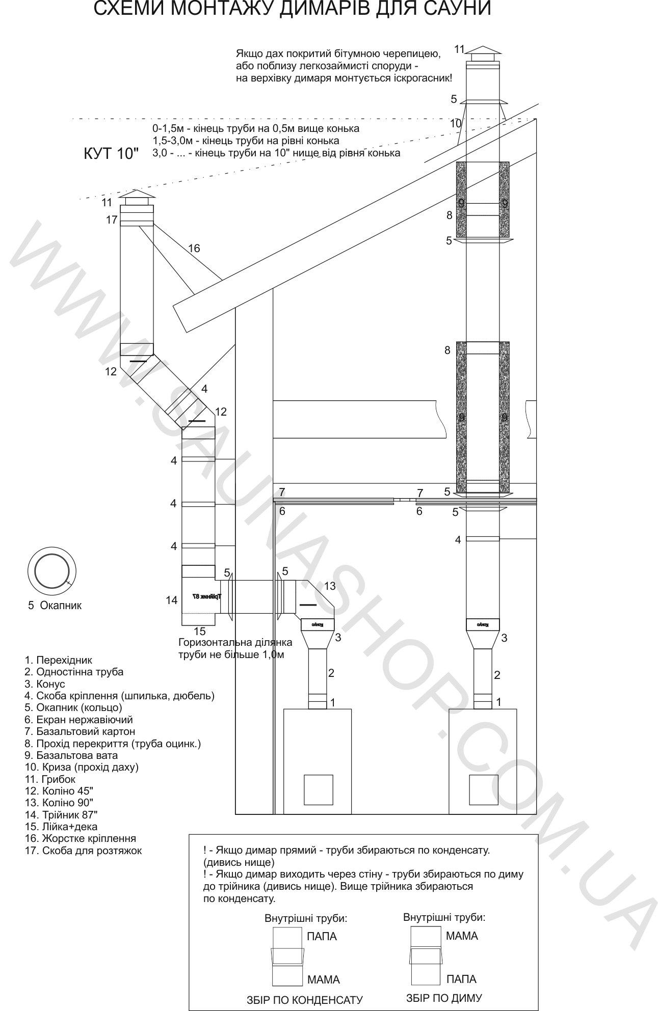 Схема монтажа дымохода для бани или сауны