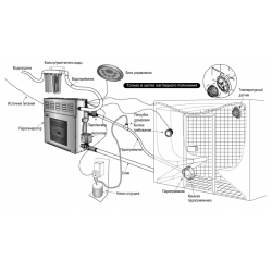 Парогенератор для хамама Sawo STP-45 DFP