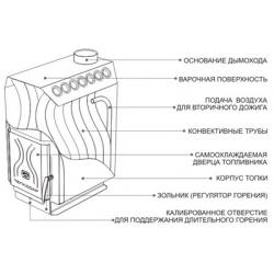 Отопительная печь Теплодар ТОП модель 200
